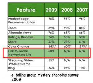 インターネット通販利用者が「ECサイトにどんな機能を求めているか?」