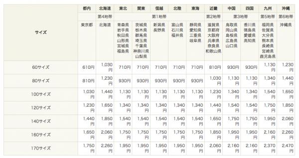 商品発送は郵便局、ヤマト、佐川どこにお願いする?人気の宅配業者を徹底比較
