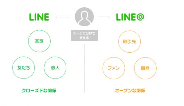 LINE@とLINEの違い